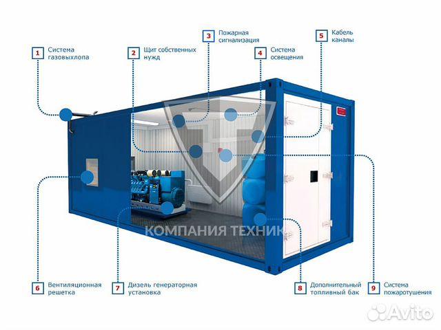 Дизельный генератор 150 кВт 88001009556 купить 5